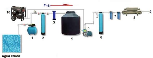 Dise O Para El Tratamiento De Agua Especializado
